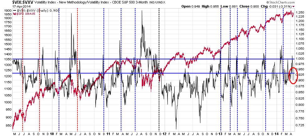 Vix trading signals