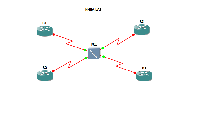 Physical topology of routers (NBMA)