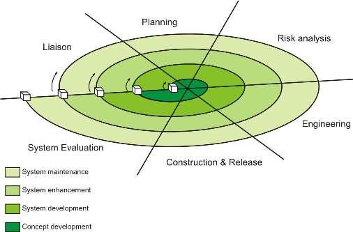 Mydotnetcoolfaqs Software Development Life Cycle Sdlc