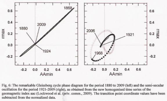 Cycle de gleissberg représenté par un diagrame de 1880 à 2009 et l'oscillation de 1921 2009 Duhau De Jager
