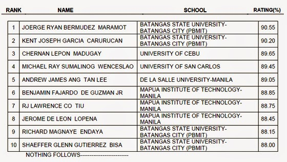 List Of Successful Examinees In The March 2015 Mechanical Engineer Licensure Examination