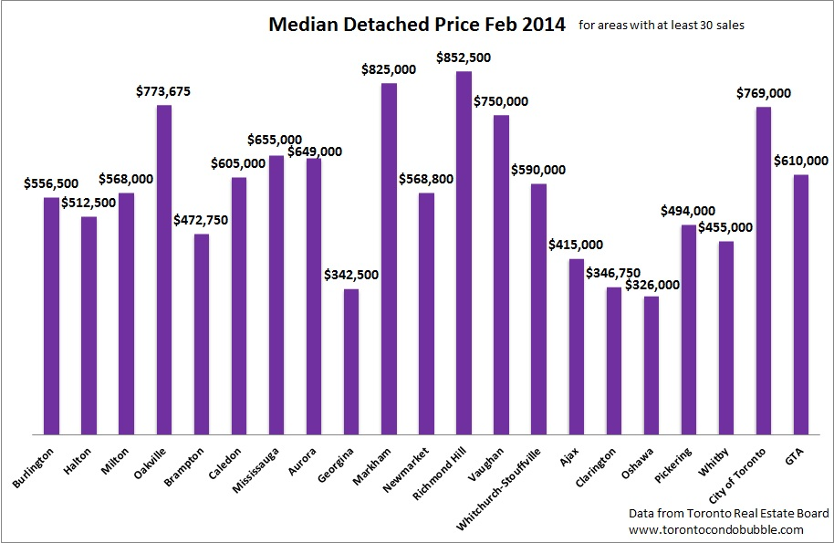 median home prices in greater toronto area