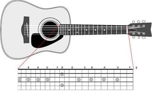 notas guitarra acustica