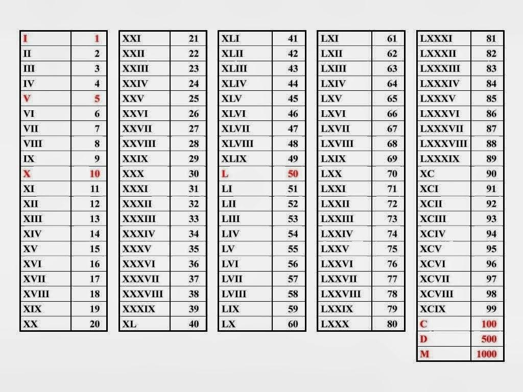 Hay números romanosque ya vamos comprendiendo: