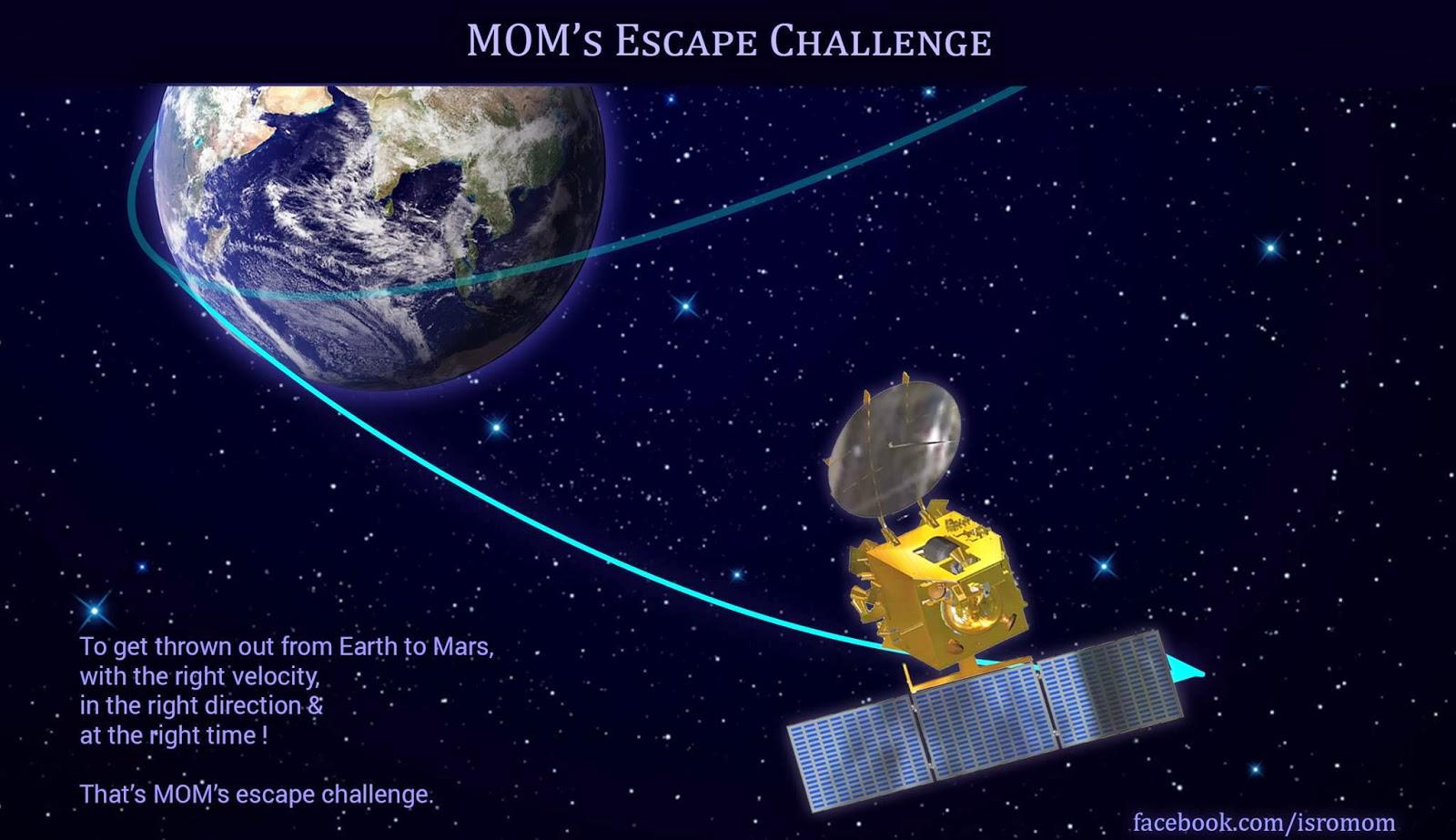 Mars Orbiter Mission India 2013 India's Mars Mission
