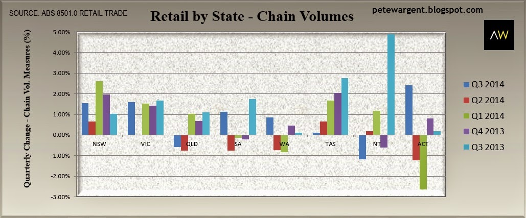 Retail by state - chain volumes
