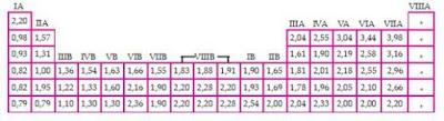 keelektronegatifitas, tabel periodik unsur