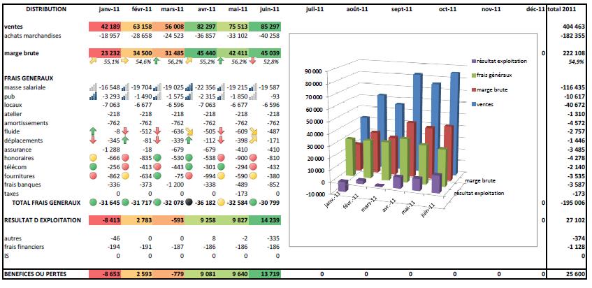 """GPS Gestion Performance Service: Un compte de résultat mensuel """"convivial"""""""