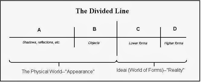 the divided line The analogy of the divided line (greek: γραμμὴ δίχα τετμημένη) is presented by the greek philosopher plato in the republic (509d–511e) it is written as a dialogue between glaucon and.