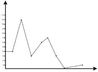 Grafik Garis (Line Graph)