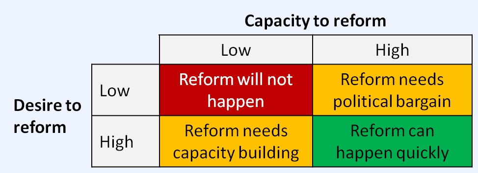 to what extent does the reform Undertook trade liberalization and economic reform since early 1980s it will be argued that the failure  to what extent have the objectives of reform been achieved.
