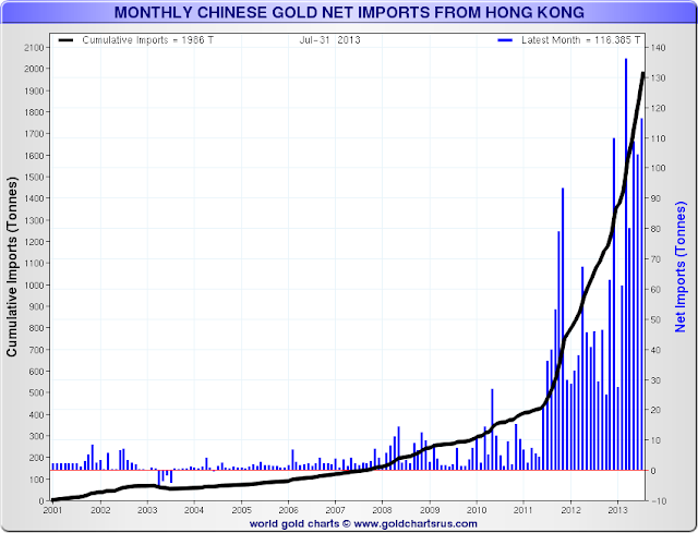 stocks or du comex - Page 2 Monthlygoldnetimports