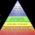La Importancia de la Pirámide de Maslow