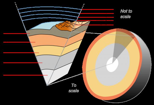 Earth crust cutaway english svg  640x439 - Científicos descubren un océano 400 millas bajo nuestros pies que podrían llenar nuestros océanos por tres veces