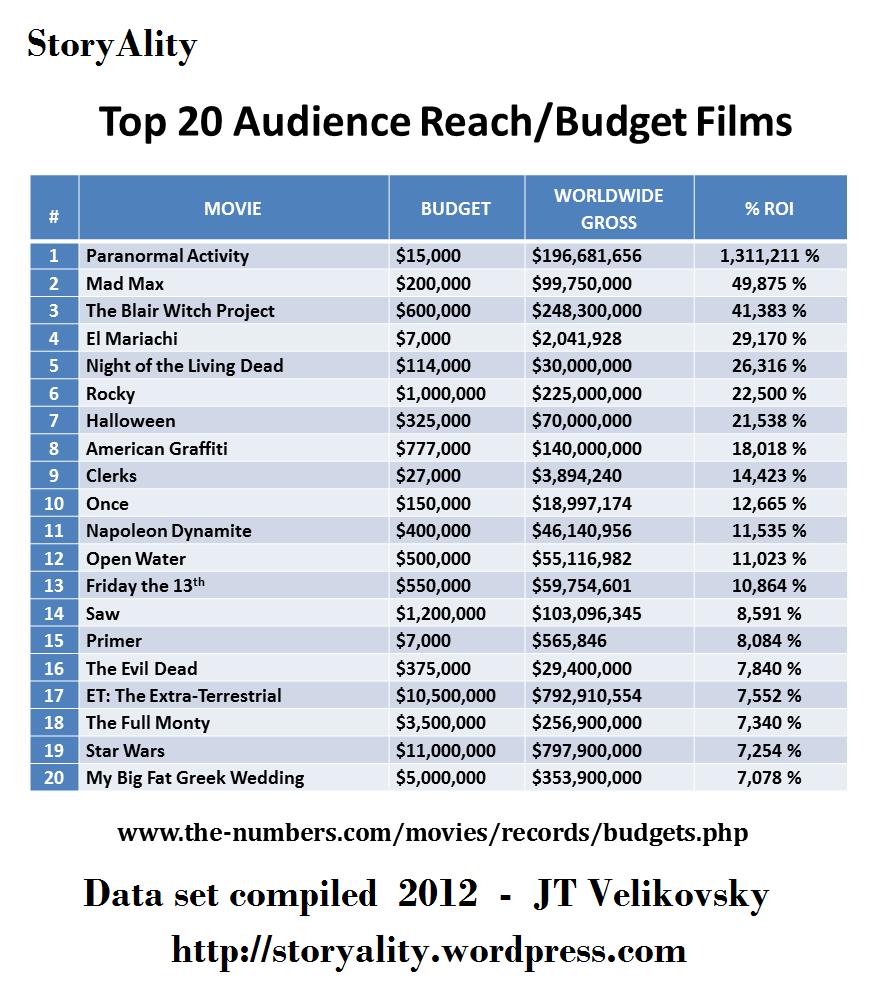 film budget breakdown