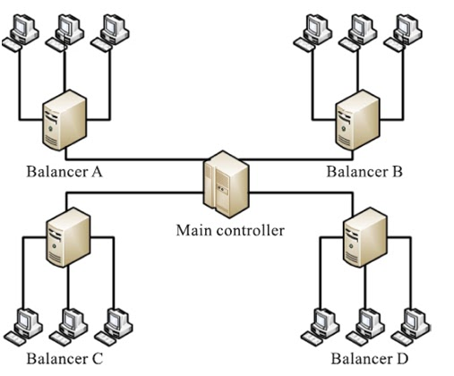 network load balancing essay Array load balancers are simple providers looking to offer load balancing as a while significantly improving the efficiency of network connections and.