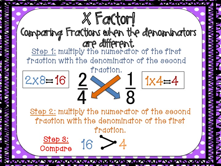 Equivalent Fractions And Factors Fancy Free In Fourth Bloglovin