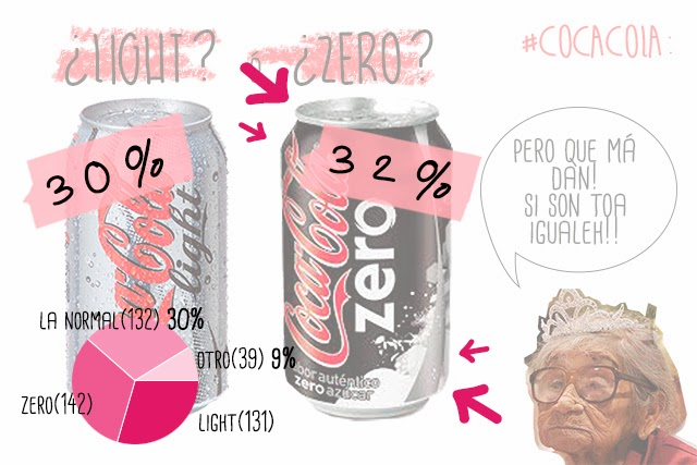 cocacola light coca cola zero hermanas bolena