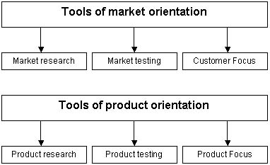 how the market orientated companies like as Production-orientated companies include ford motor company and mcdonald's as production-oriented companies, both organizations focus on their own internal efficiency and the quality of their products these companies look internally to decide how to conduct business.