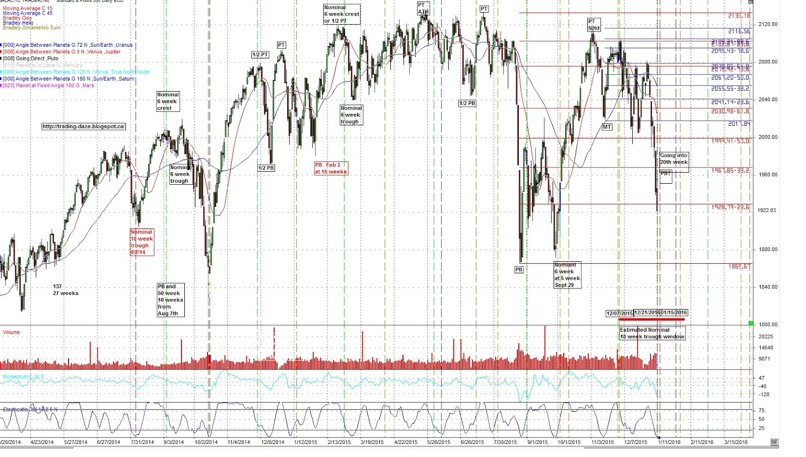 Trading daze financial astrology january 11 2016 video quick review of the sp500 chart nvjuhfo Images