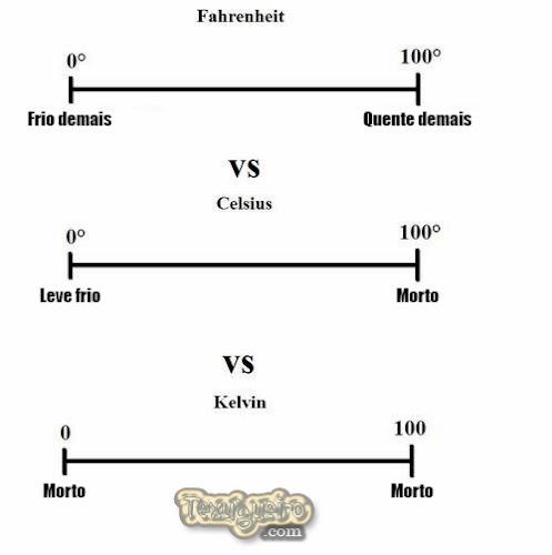 FAHRENHEIT vs. CALSIUS vs. KELVIN