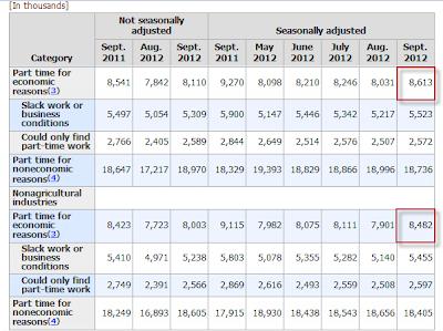nonfarm-payroll-2012-09J Unemployment Rate 7.8%- The Web's Most Complete Report