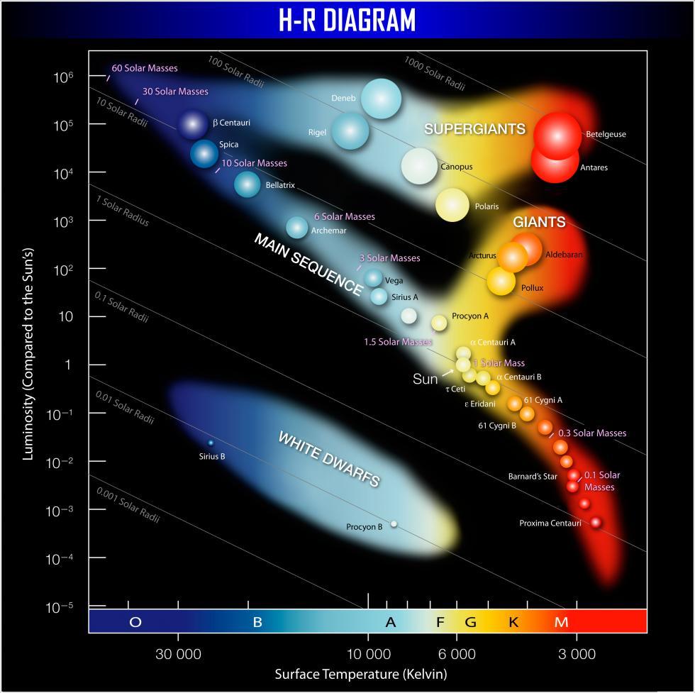 Astronomía General (Julieta Fierro): 2013