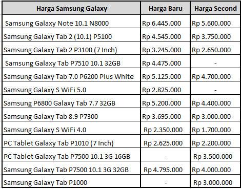 Untuk Harga Samsung Galaxy Bulan Januari 2013 bisa lihat disini