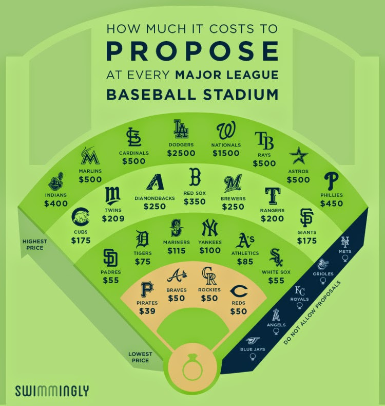 How much it costs to propose at every MLB stadium