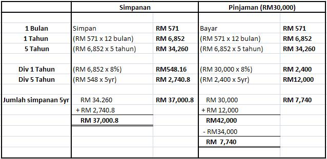 Jadual Pinjaman ASB Maybank