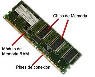 Memorias ram partes de la memoria ram for Memoria descriptiva de un colegio