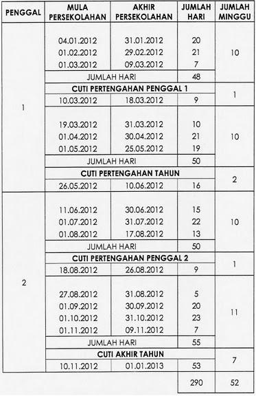Cuti sekolah dan penggal persekolahan Sekolah Malaysia 2012 bagi