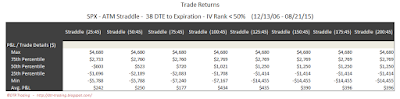 SPX Short Options Straddle 5 Number Summary - 38 DTE - IV Rank < 50 - Risk:Reward 45% Exits
