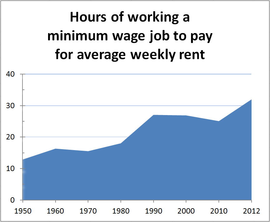 Argumentative essay on raising minimum wage