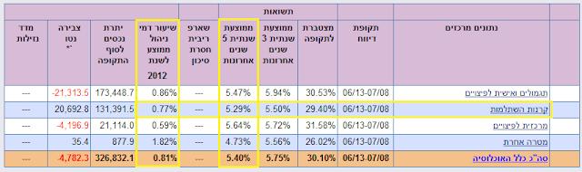 תשואה ממוצעת ודמי ניהול ממוצעים של כל קרנות ההשתלמות