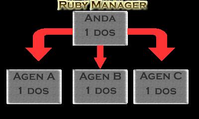 Ruby Manajer