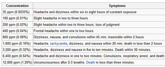 Chart showing the symptoms usually seen at various levels of carbon
