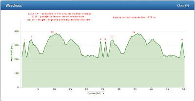 ultra kamieńsk ultramaraton wykres przewyższenia garmin 310xt