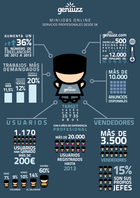 Infografía Geniuzz genera microempleos.