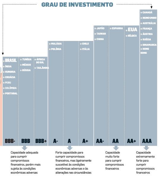 Países com classificação de risco - Investimento