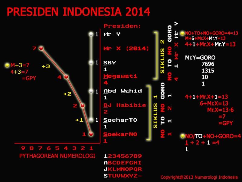 Ramalan Presiden Indonesia 2014 | ASLI MILIK Mas IW !