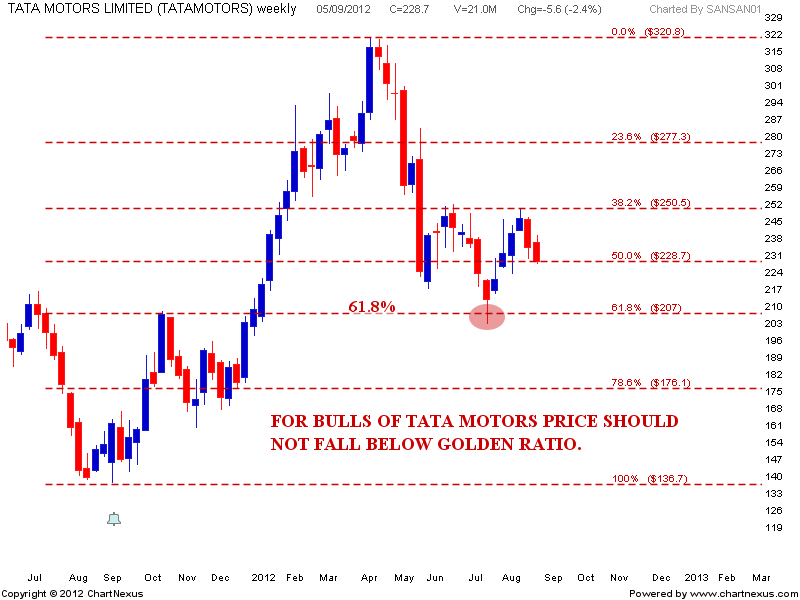 Stock market chart analysis tata motors death cross an update for Stock price of tata motors