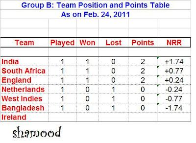 World Cup: Feb. 24 Group A and Group B Positions