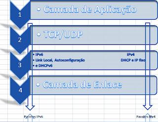 Exemplo de Comunicação por Pilha Dupla ou Dual Stack