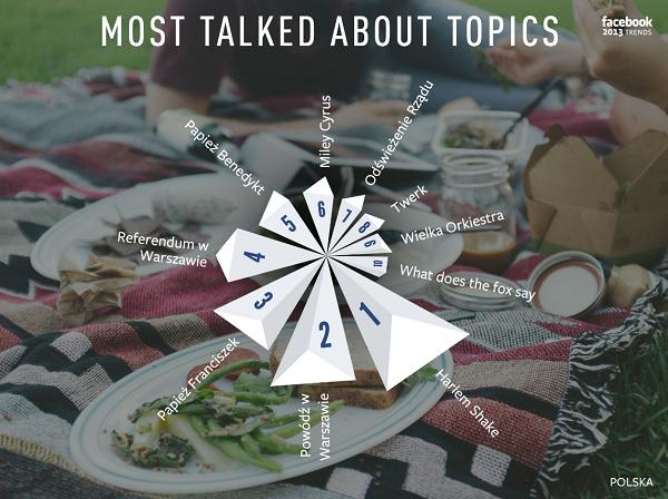Najpopularniejsze tematy na Facebooku w Polsce w 2013 r. - facebook.com