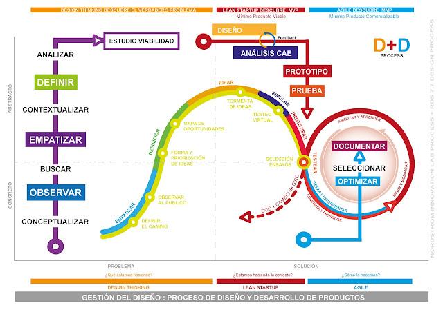 Estudio de viabilidad en 5 pasos - Proceso D+D