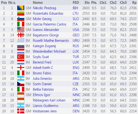 Le classement du championnat du monde d'échecs vétéran des plus de 50 ans