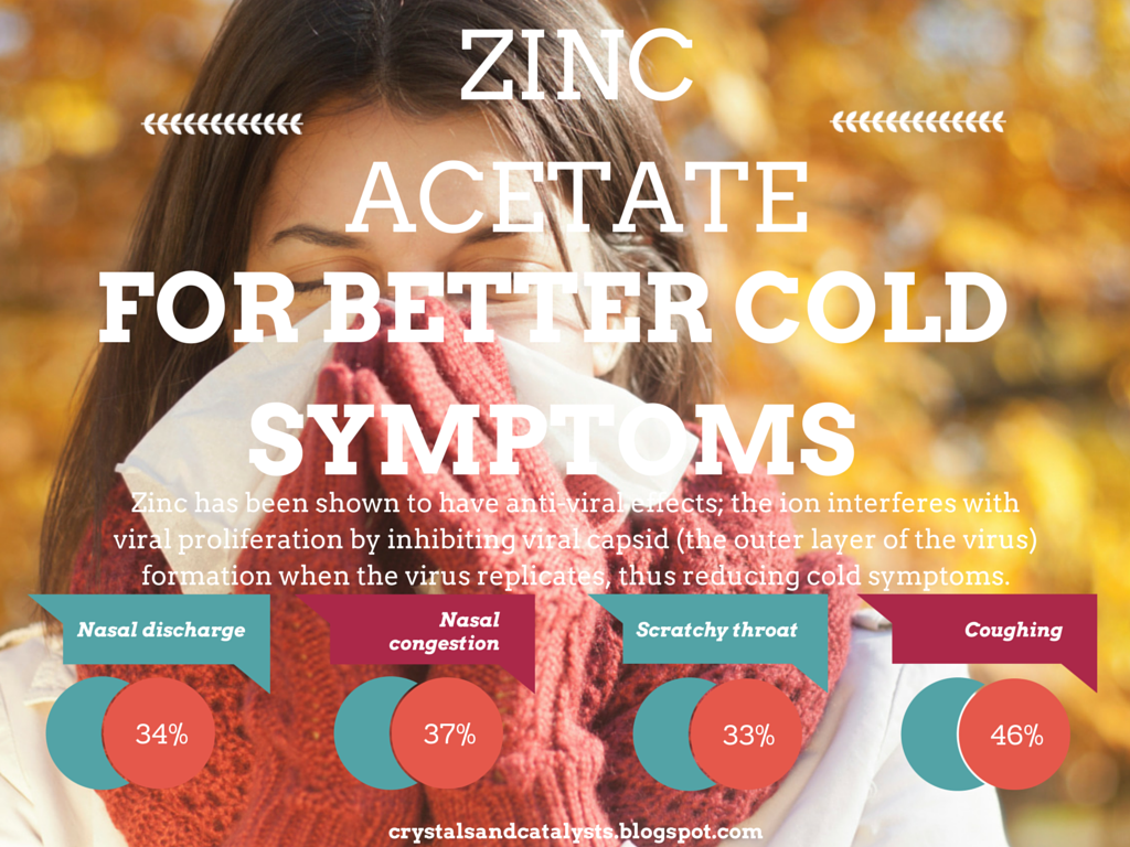 Zinc Acetate for Better Cold Symptoms