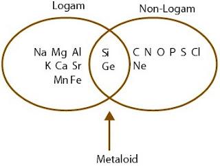 Pengelompokan unsur-unsur dalam tabel periodik modern