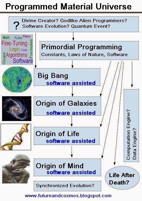 The Algorithms of Cosmic Destiny